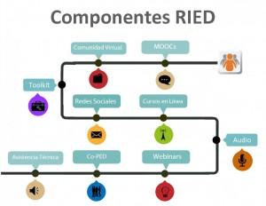 componentes_ried
